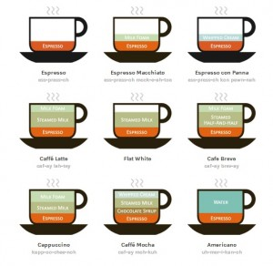 coffee-drinks-illustrated